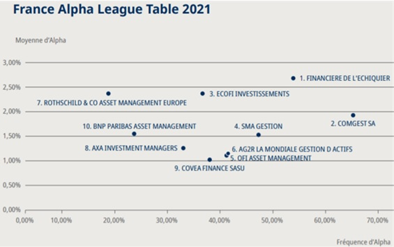 http://files.h24finance.com/jpeg/Alpha%20League%20Table%202021%202.jpg