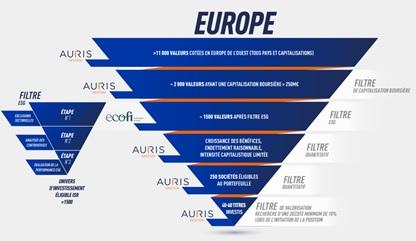http://files.h24finance.com/jpeg/Auris%20Evolution%20Europe%20ISR%20Univers.jpg