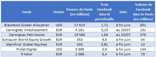 http://files.h24finance.com/jpeg/Facebook%20fonds%20impact%C3%A9s.jpg