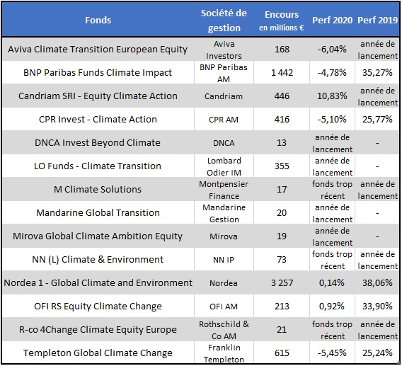 http://files.h24finance.com/jpeg/Fonds%20climat%20juillet%202020.jpg