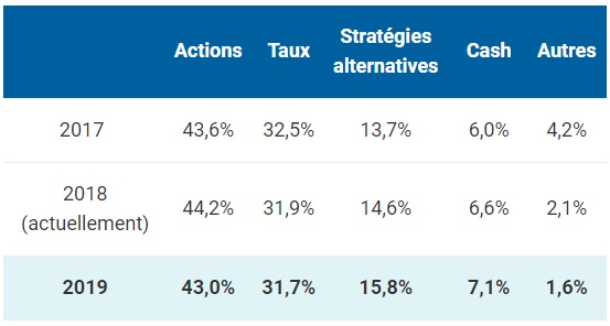http://files.h24finance.com/jpeg/Natixis%20IM%20Enqu%C3%AAte%20S%C3%A9lectionneurs%202019.jpg