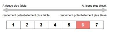 http://files.h24finance.com/jpeg/Richelieu%20SRRI%202.jpg