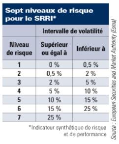 http://files.h24finance.com/jpeg/Richelieu%20SRRI%203.jpg