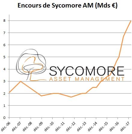 http://files.h24finance.com/jpeg/Sycomore%20Encours.jpg